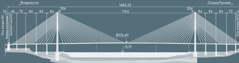 Вантовый мост на остров Русский через пролив Босфор Восточный в городе Владивосток